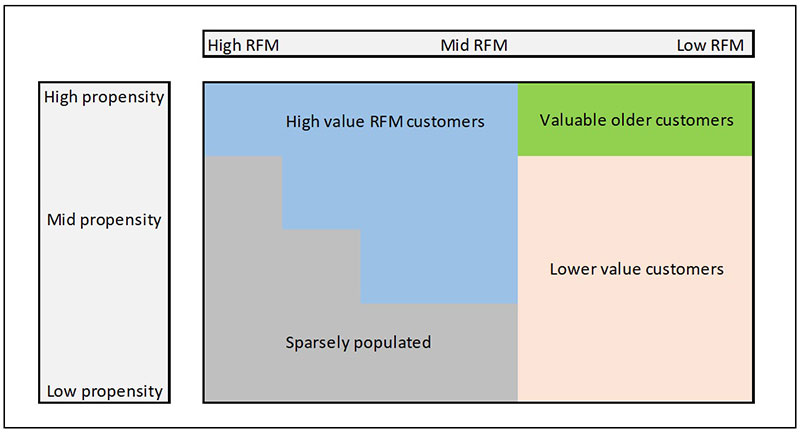 RFM analysis and propensity matrix diagram