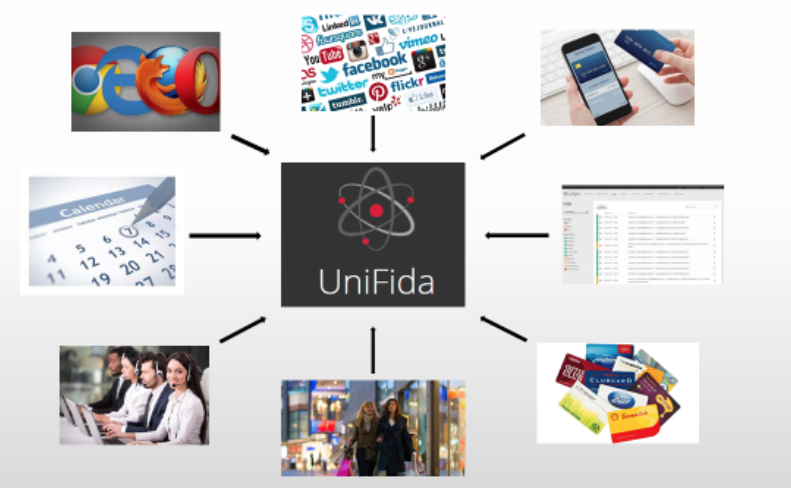Unifida cloud-based customer data platform
