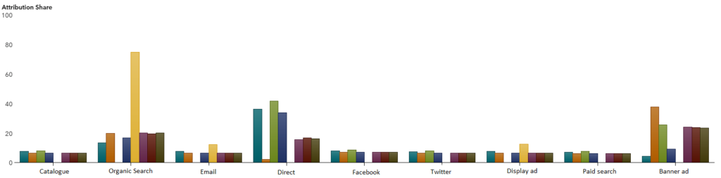attribution share to measure omnichannel performance