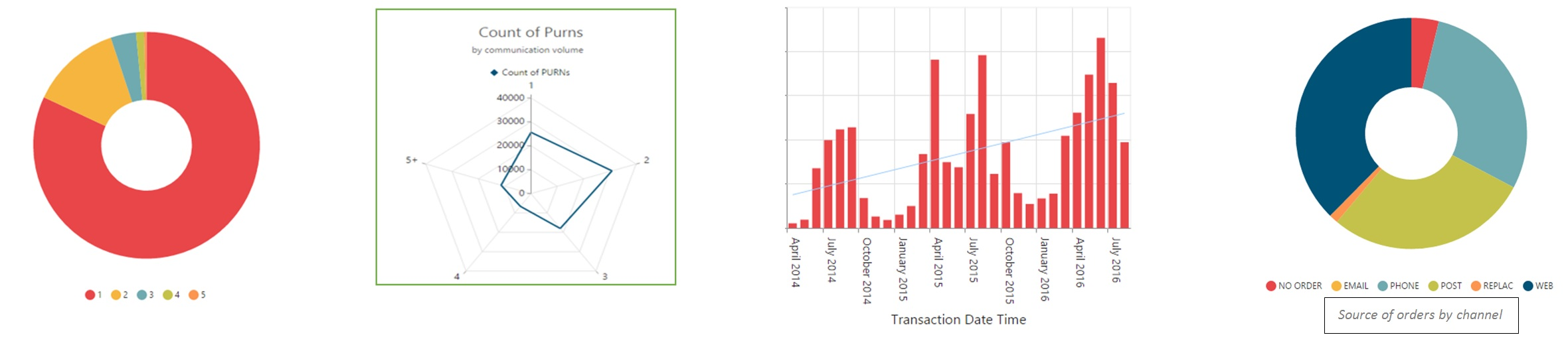 data from a customer data platform