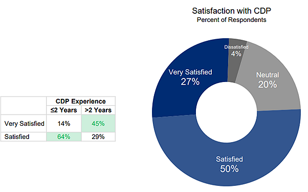 satisfaction with CDP