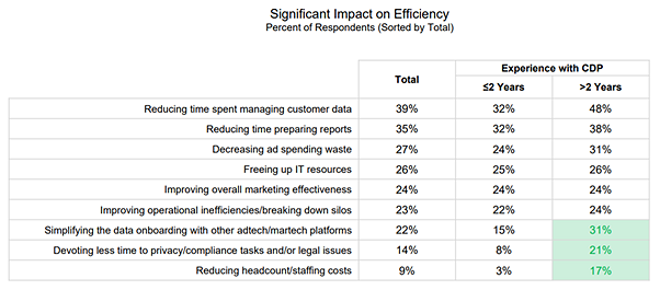 significant impact where CDPs provide efficiencies