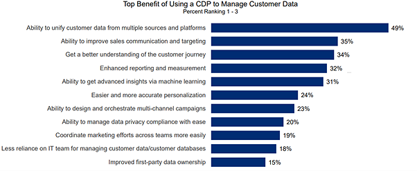 top benefit of using CDP to manage customer data