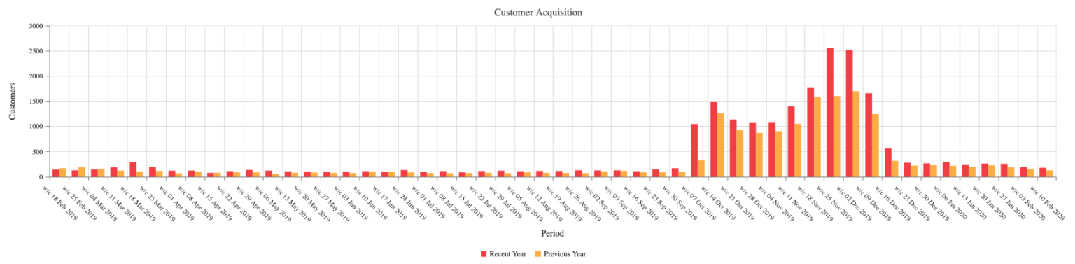 customer acquisition chart