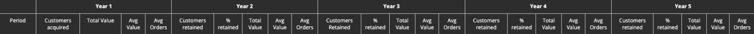 customer retention table