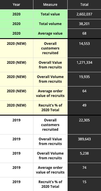customer value tracker table