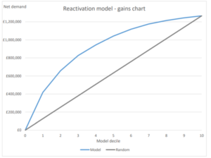 example customer reactivation model gains chart