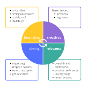 factors driving customer engagement