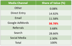 a table showing attribution for google adwords