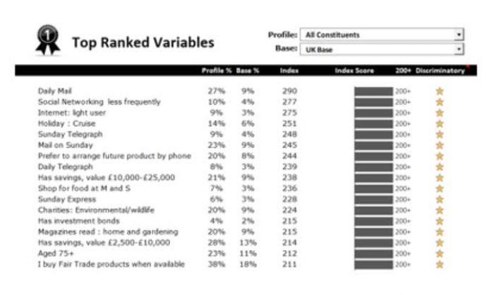 customer profiling list