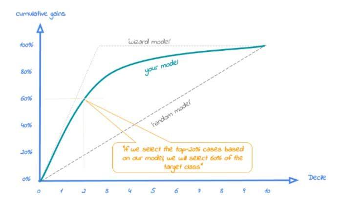 predictive models diagram